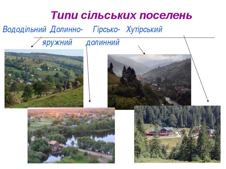 Типи сільських поселень Вододільний Долинно- Гірсько- Хутірський яружний доли...