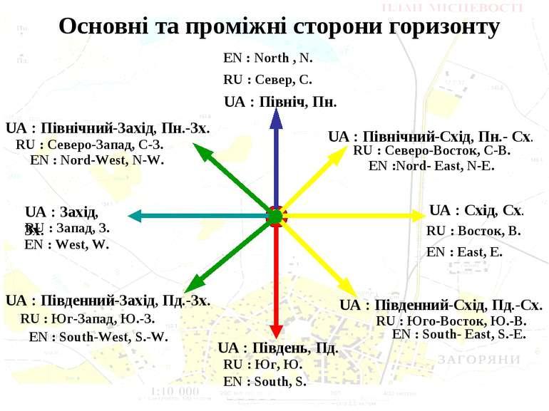 Основні та проміжні сторони горизонту UA : Північ, Пн. UA : Південь, Пд. RU :...