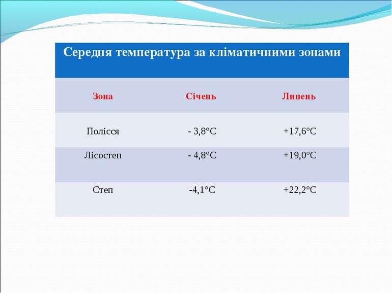 Середня температура за кліматичними зонами Зона Січень Липень Полісся - 3,8°С...