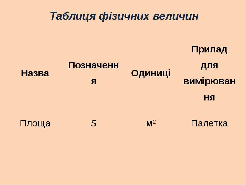 Таблиця фізичних величин Назва Позначення Одиниці Прилад для вимірювання Площ...