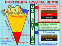 Я Д Р О М А Н Т І Я Астеносфера 150-200 км 1. Материкова 1) 3 шари гірських п...