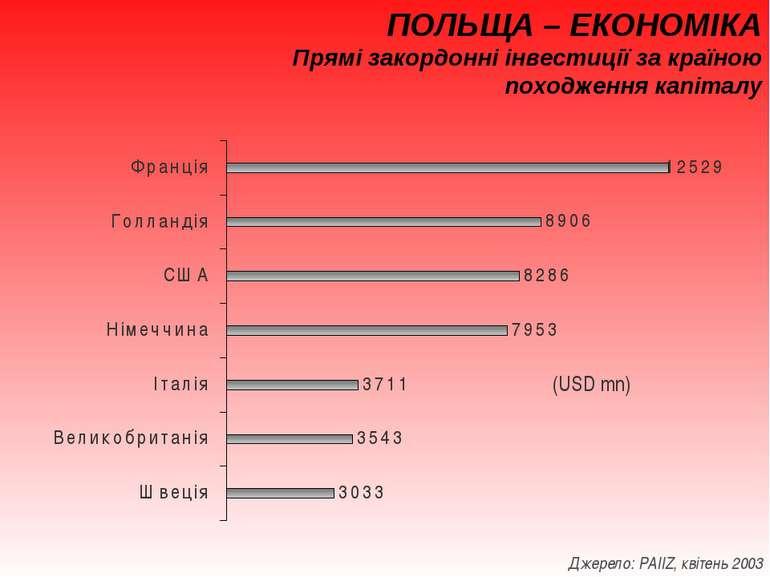 ПОЛЬЩА – ЕКОНОМІКА Прямі закордонні інвестиції за країною походження капіталу...