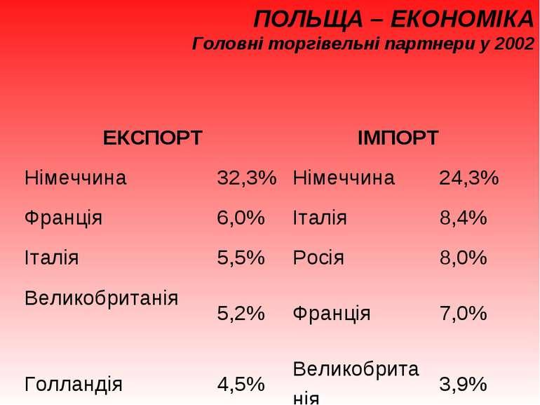ПОЛЬЩА – ЕКОНОМІКА Головні торгівельні партнери у 2002 ЕКСПОРТ ІМПОРТ Німеччи...