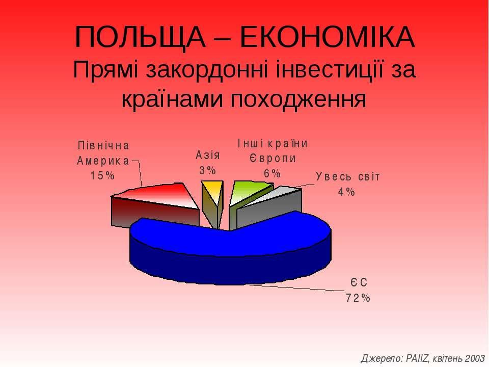 ПОЛЬЩА – ЕКОНОМІКА Прямі закордонні інвестиції за країнами походження Джерело...