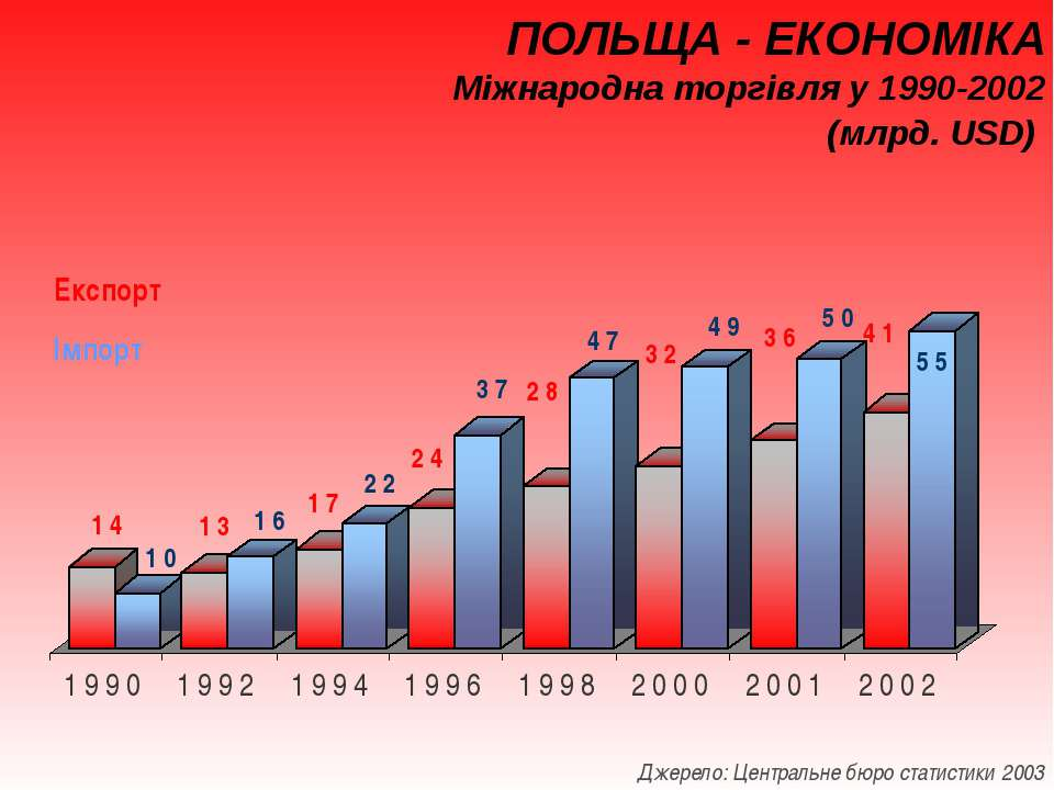 ПОЛЬЩА - ЕКОНОМІКА Міжнародна торгівля у 1990-2002 (млрд. USD) Експорт Імпорт...