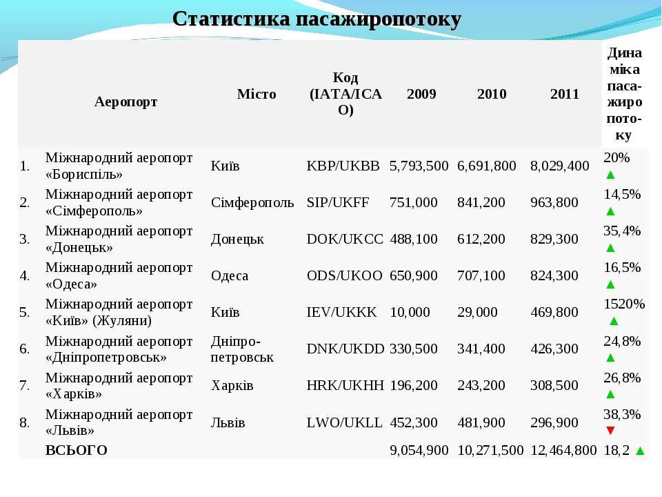 Статистика пасажиропотоку Аеропорт Місто Код (IATA/ICAO) 2009 2010 2011 Динам...