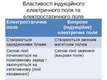 Властивості індукційного електричного поля та електростатичного поля Електрос...