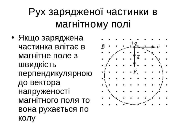 Рух зарядженої частинки в магнітному полі Якщо заряджена частинка влітає в ма...