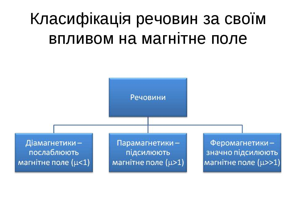 Класифікація речовин за своїм впливом на магнітне поле