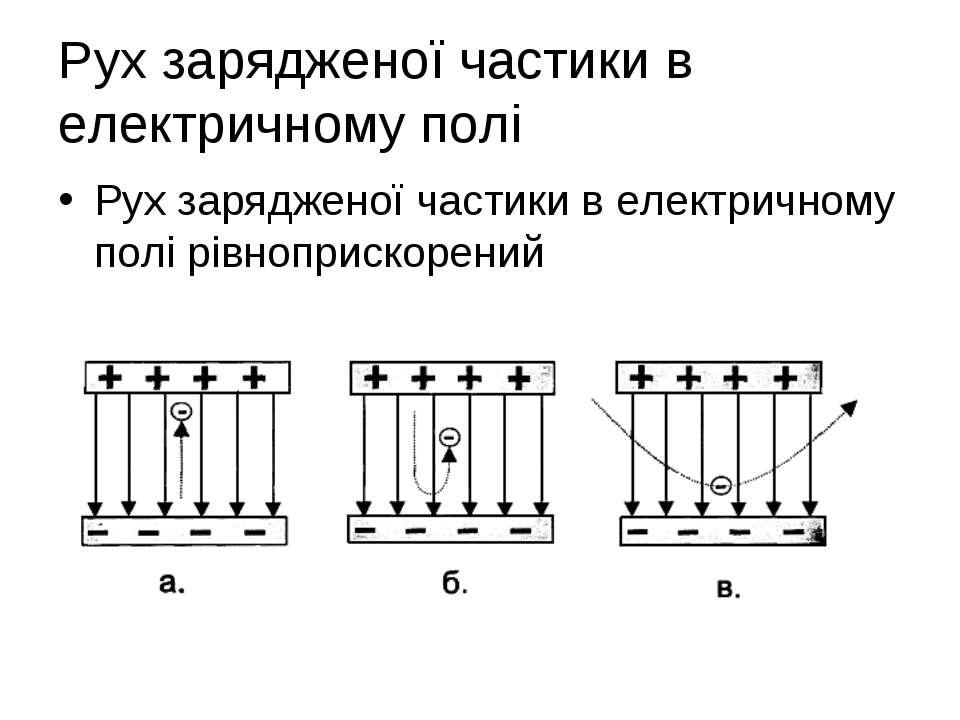 Рух зарядженої чaстики в електричному полі Рух зарядженої частики в електричн...