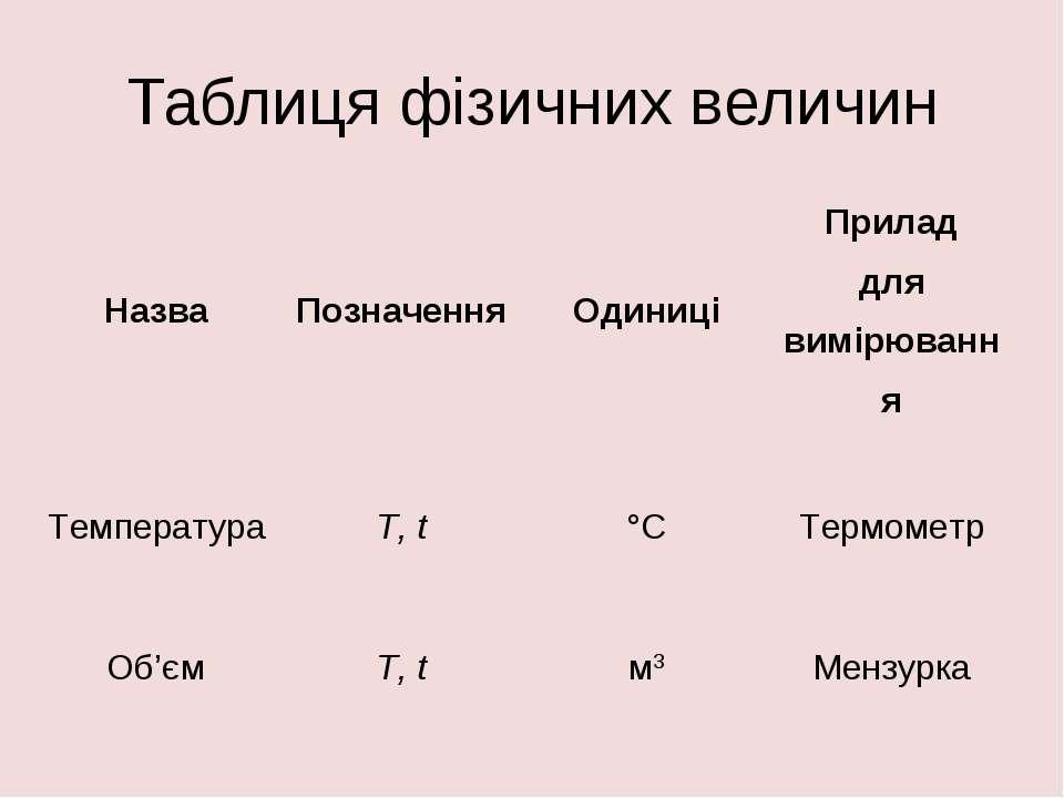 Таблиця фізичних величин Назва Позначення Одиниці Прилад для вимірювання Темп...