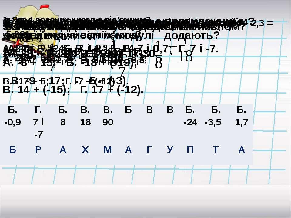 1. Яке з поданих чисел є від'ємним? А. 9; Б. -0,9; В. ; Г. 0,9. 2. Які з пода...