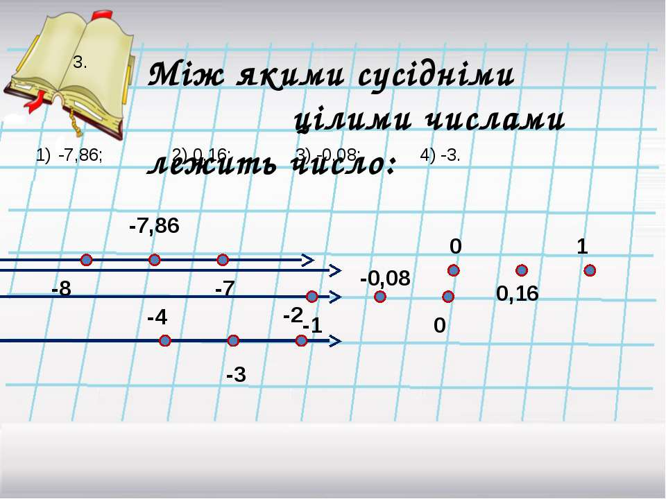 3. -7,86; 2) 0,16; 3) -0,08; 4) -3. Між якими сусідніми цілими числами лежить...