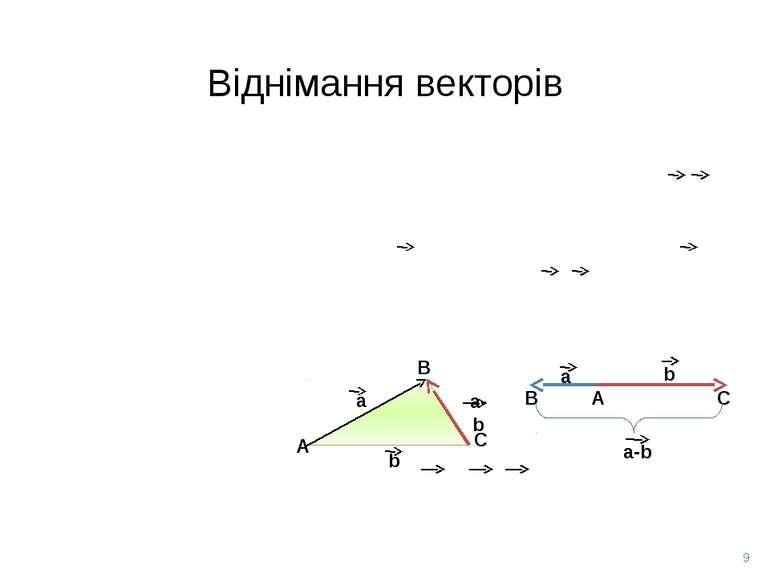 Віднімання векторів b А В С а b a-b А В С a a-b