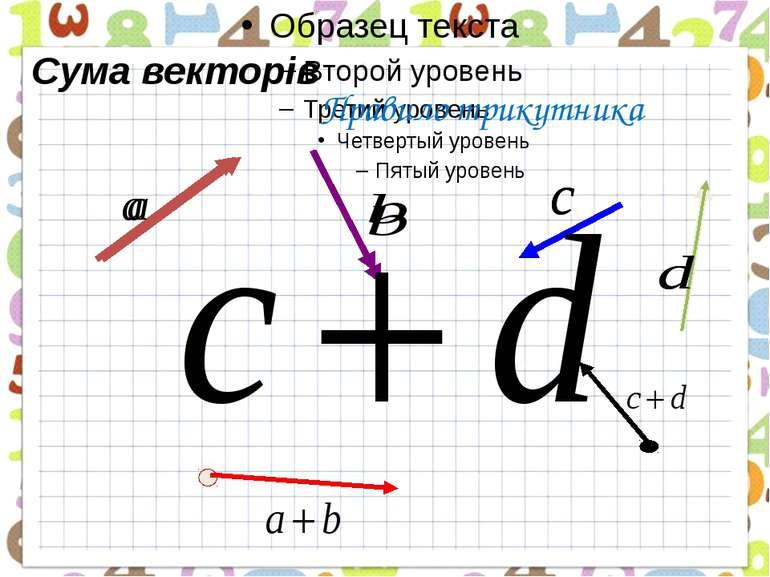 Сума векторів Правило трикутника