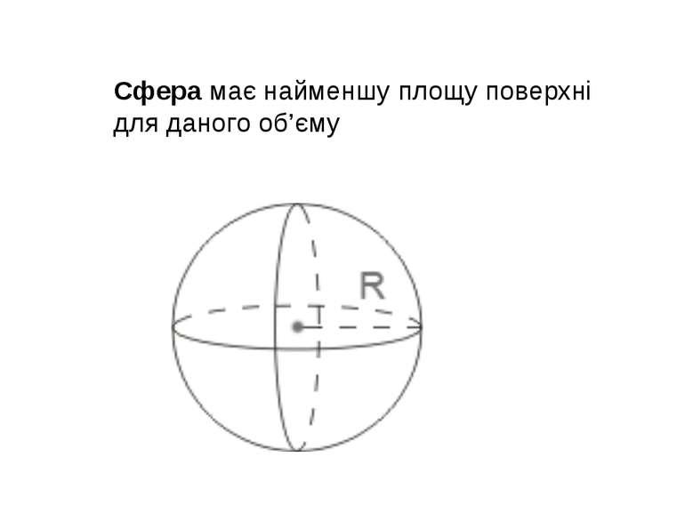 Сфера має найменшу площу поверхні для даного об'єму