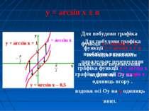 y = arcsin x ± n y = arcsin x Для побудови графіка функції y = arcsin x + n н...