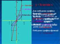 y = k·arcsin x Для побудови графіка функції y = k·arcsin x, де k > 0 і k > 1 ...