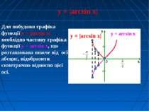 Для побудови графіка функції y = |arcsin x| необхідно частину графіка функції...