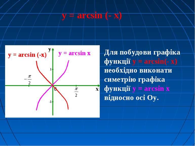 y = arcsin (- x) y = arcsin x Для побудови графіка функції y = arcsin(- x) не...