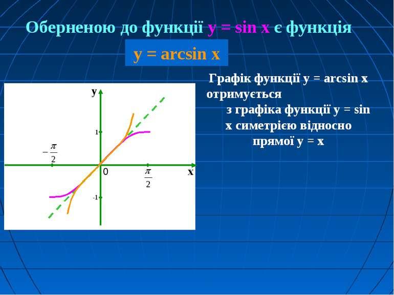 Графік функції у = arcsin x отримується з графіка функції у = sin x симетрією...