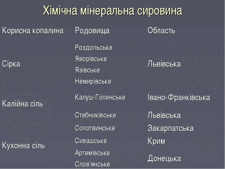 Хімічна мінеральна сировина