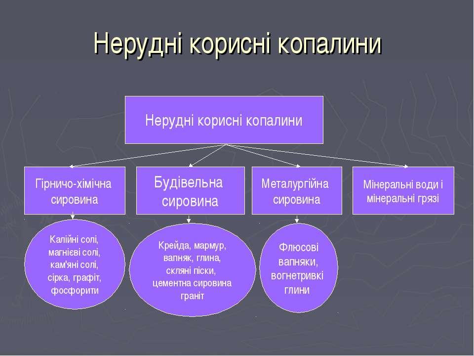 Нерудні корисні копалини Нерудні корисні копалини Гірничо-хімічна сировина Бу...