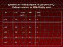 Динаміка поголів'я худоби на Центральних, і Східних землях за 1916-1940 (у мл...