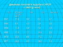 Динаміка поголів'я худоби в УРСР з 1941 (у млн)