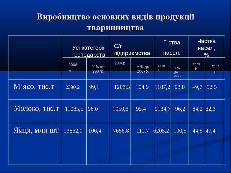 Виробництво основних видів продукції тваринництва М'ясо, тис.т 2390,2 99,1 12...