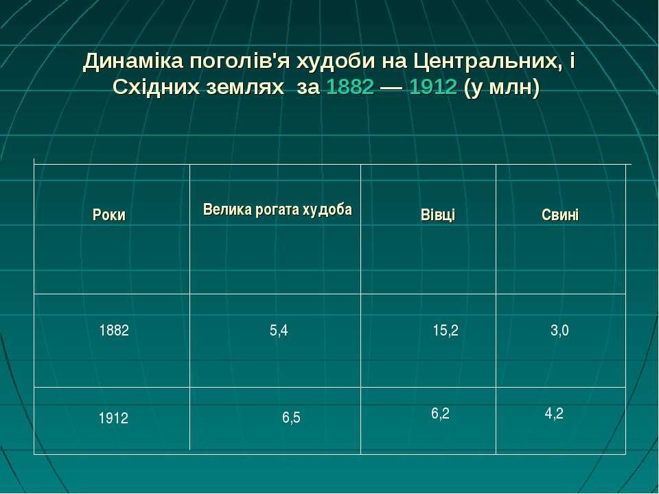 Динаміка поголів'я худоби на Центральних, і Східних землях за 1882— 1912 (у ...