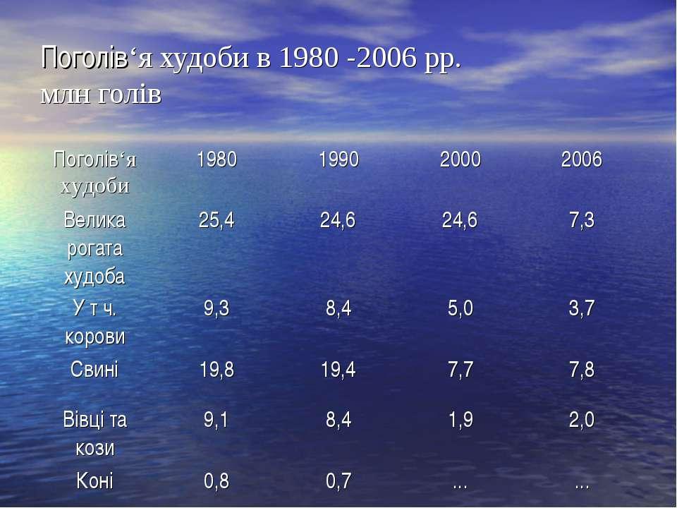 Поголів'я худоби в 1980 -2006 рр. млн голів