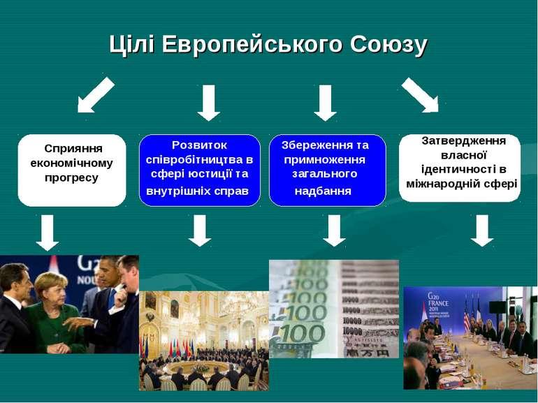 Сприяння економічному прогресу Затвердження власної ідентичності в міжнародні...