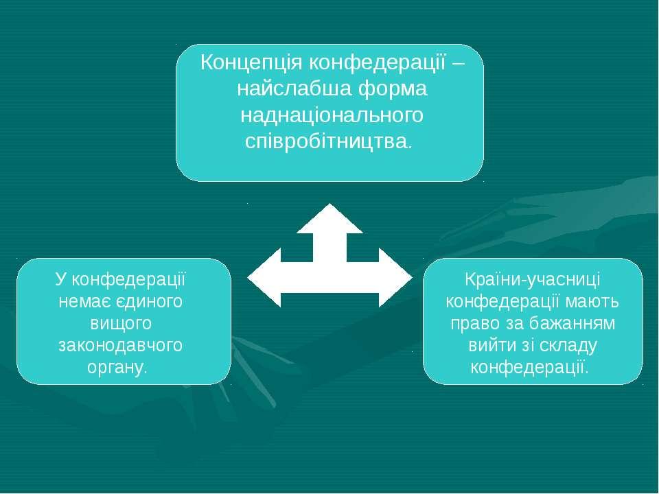 Концепція конфедерації – найслабша форма наднаціонального співробітництва. У ...