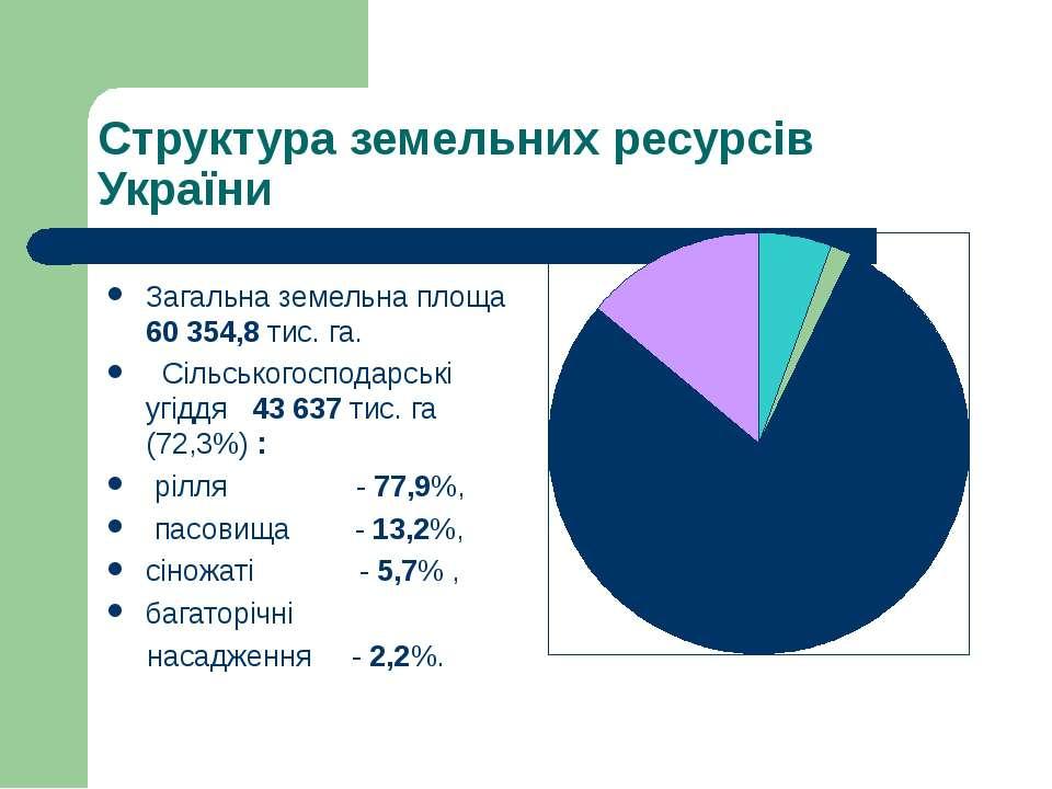 Структура земельних ресурсів України Загальна земельна площа 60 354,8 тис. га...