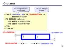 * Отступы 1 2 интервал между ячейками отступ внутри ячеек CELLSPACING CELLSPA...