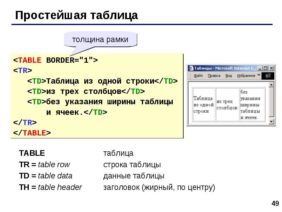 * Простейшая таблица Таблица из одной строки из трех столбцов без указания ши...