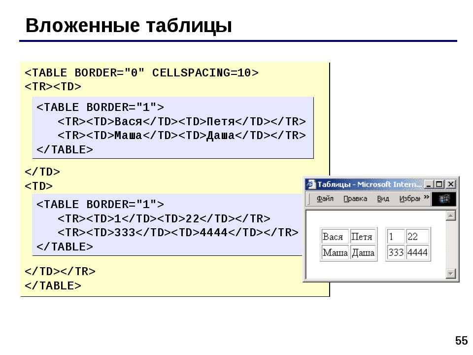 * Вложенные таблицы ВасяПетя МашаДаша 122 3334444