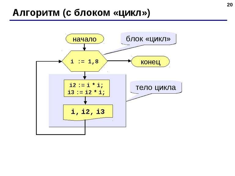 * Алгоритм (с блоком «цикл») начало i, i2, i3 конец i2 := i * i; i3 := i2 * i...