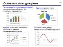* Основные типы диаграмм Гистограмма (столбчатая диаграмма): сравнение значен...