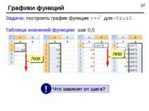 * Графики функций Задача: построить график функции для . Таблица значений фун...