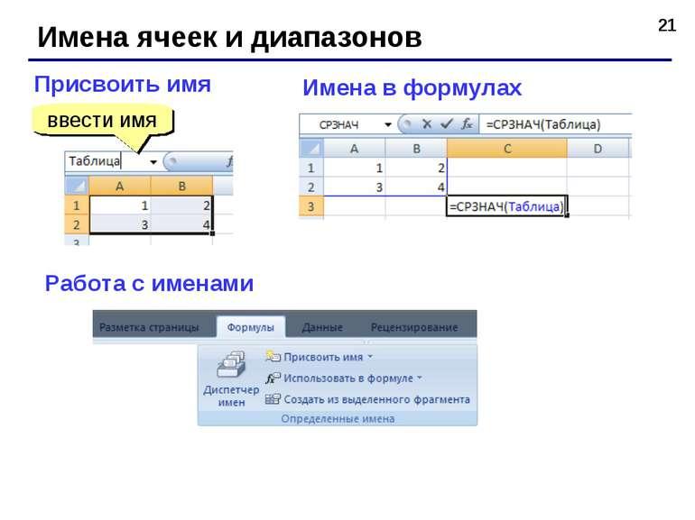 * Имена ячеек и диапазонов Присвоить имя ввести имя Имена в формулах Работа с...