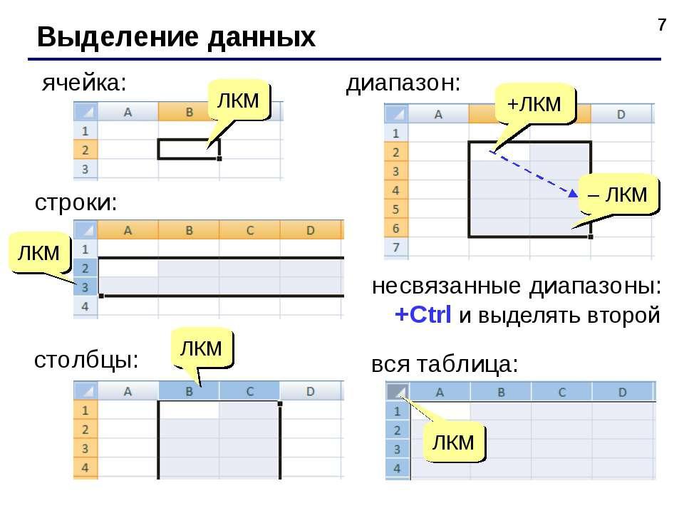 * Выделение данных ячейка: +ЛКМ – ЛКМ диапазон: вся таблица: ЛКМ ЛКМ строки: ...