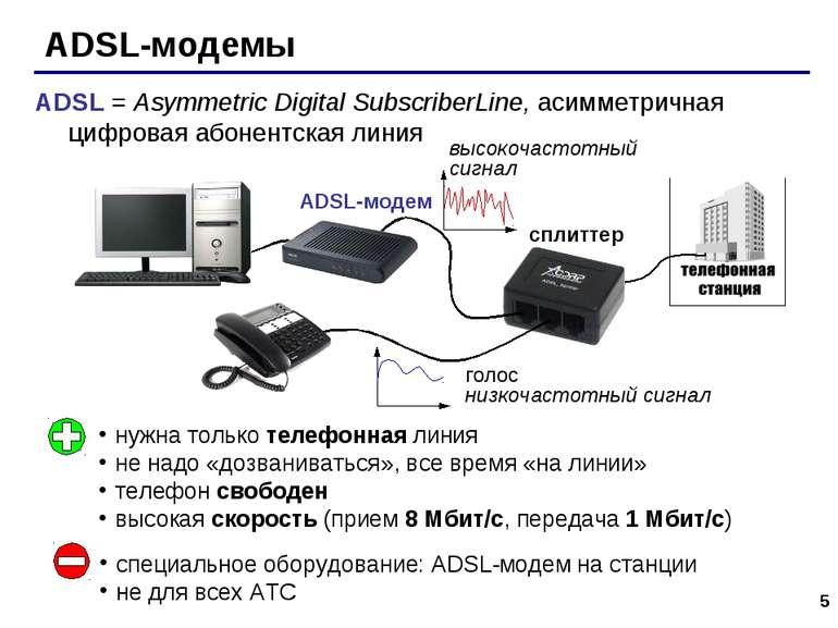 * ADSL-модемы сплиттер ADSL-модем нужна только телефонная линия не надо «дозв...