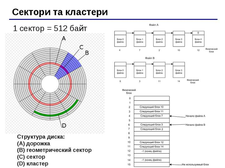 Сектори та кластери 1 сектор = 512 байт Структура диска: (A) дорожка (B) геом...