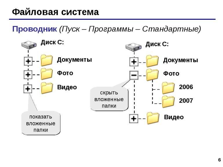 * Файловая система Проводник (Пуск – Программы – Стандартные) показать вложен...