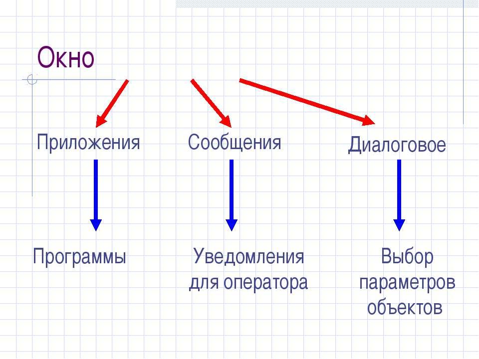 Окно Сообщения Приложения Программы Уведомления для оператора Выбор параметро...