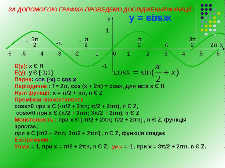 1 2 3 4 5 -1 -2 -3 -4 -5 6 0 х -1 1 π 2π - -π - у = sin х -6 у = соs х ЗА ДОП...