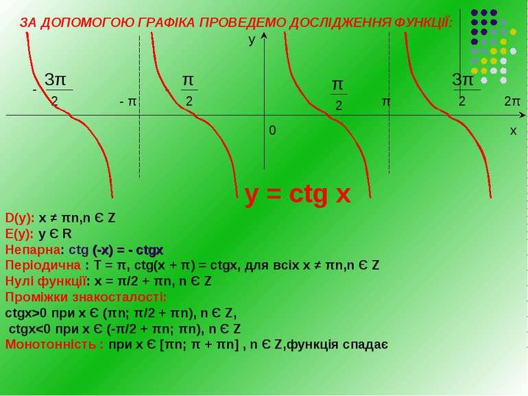 ЗА ДОПОМОГОЮ ГРАФІКА ПРОВЕДЕМО ДОСЛІДЖЕННЯ ФУНКЦІЇ: 2π π π - - - 0 х у у = сt...