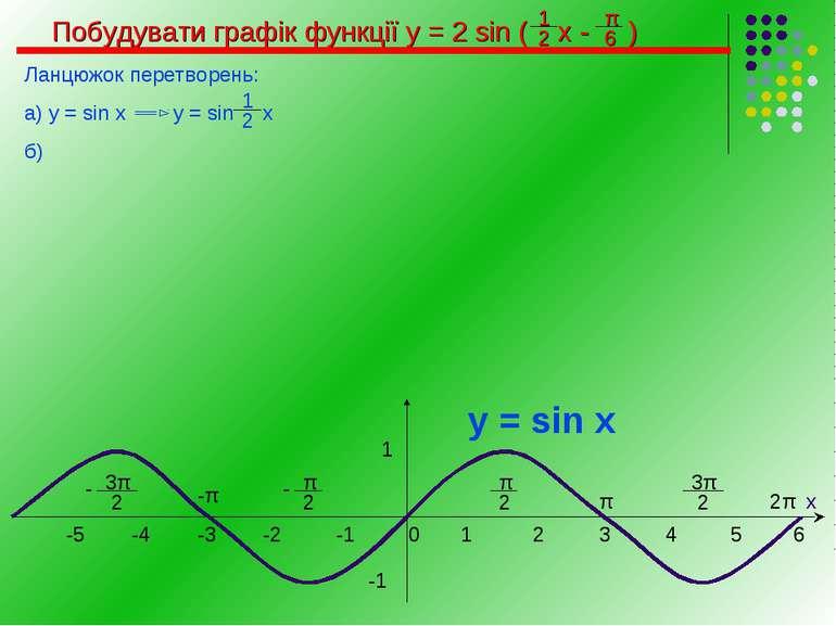 Побудувати графік функції у = 2 sin ( х - ) Ланцюжок перетворень: а) у = sin ...